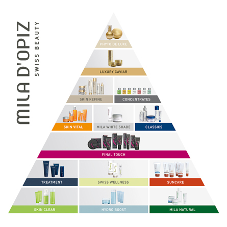 MDO_BrandPyramide